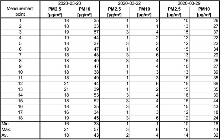 Comparison of measured PM2.5 and PM10 concentrations